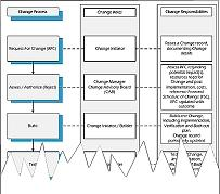 ITIL Change Management Process Roles and Responsibilities