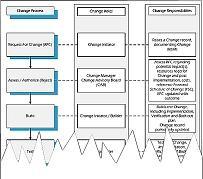 process flow diagram change management itil change management process  roles and responsibilities  itil change management process  roles