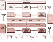 The ITIL Lifecycle Process Model