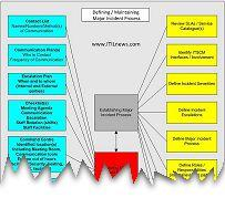 Establishing ITIL Major Incident process