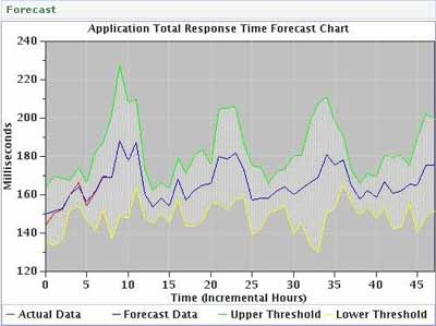Application Total Response Time Forecast Chart