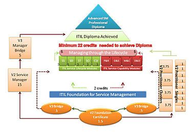 Itil V3 Course Quick Reference Guide Itilnews Com