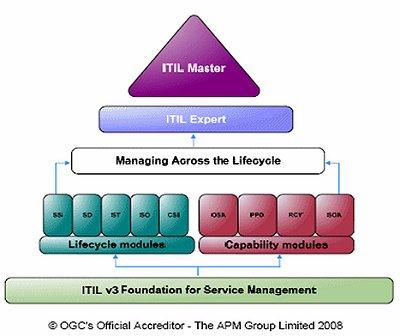 Itil V3 Certification Scheme Latest Diagrams Itilnews Com