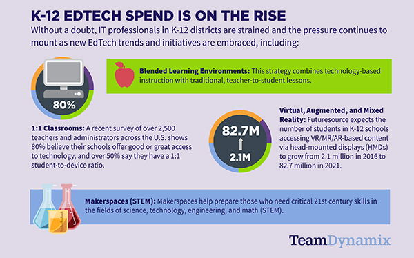 K-12 Districts EDTECH Spend is on the rise (infographic)